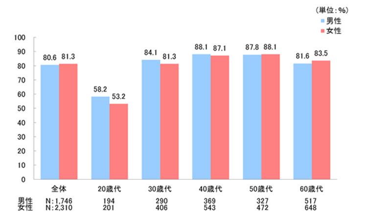生命保険文化センターによる平成28年度調査結果