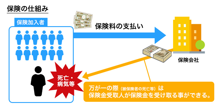 保険の仕組み図