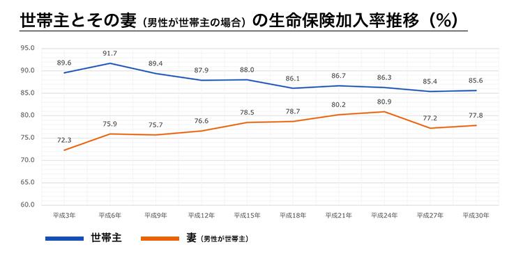 世帯主とその妻(男性が世帯主の場合)の生命保険加入率推移(%)